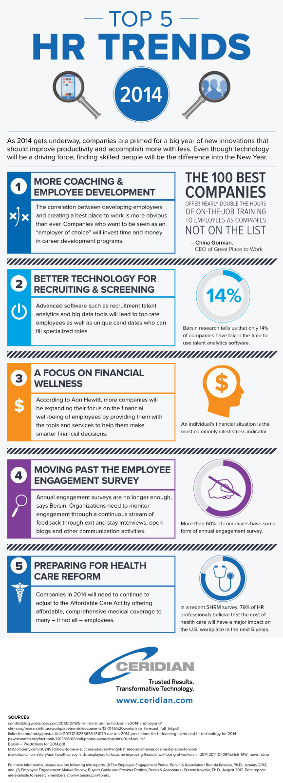 Human resources trends